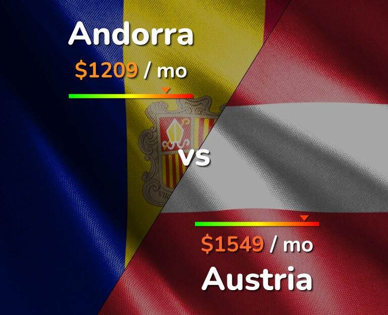 Cost of living in Andorra vs Austria infographic