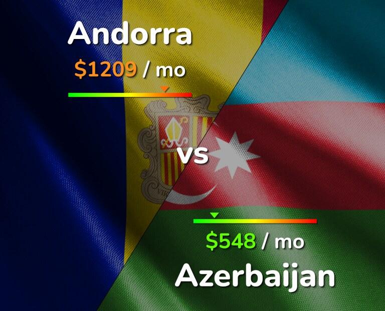 Cost of living in Andorra vs Azerbaijan infographic