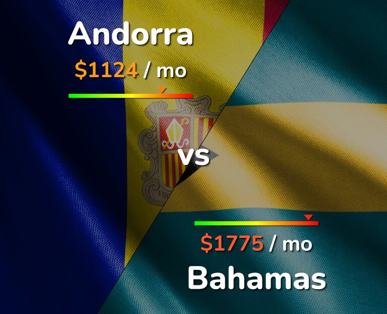 Cost of living in Andorra vs Bahamas infographic