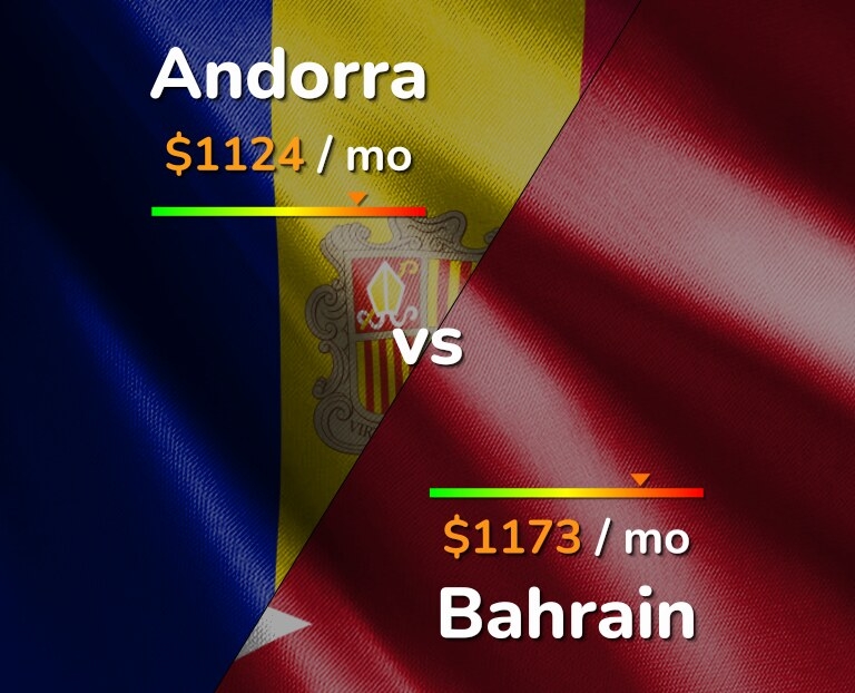 Cost of living in Andorra vs Bahrain infographic