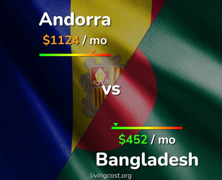 Cost of living in Andorra vs Bangladesh infographic