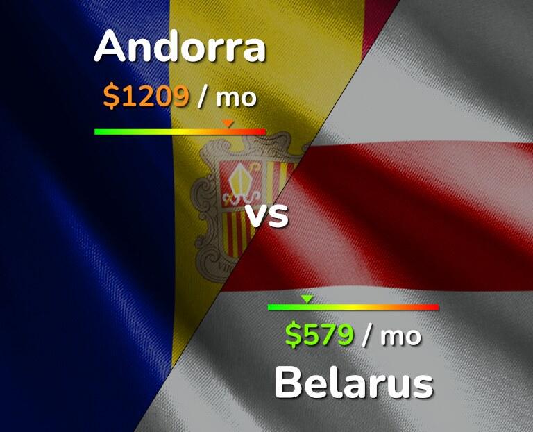 Cost of living in Andorra vs Belarus infographic