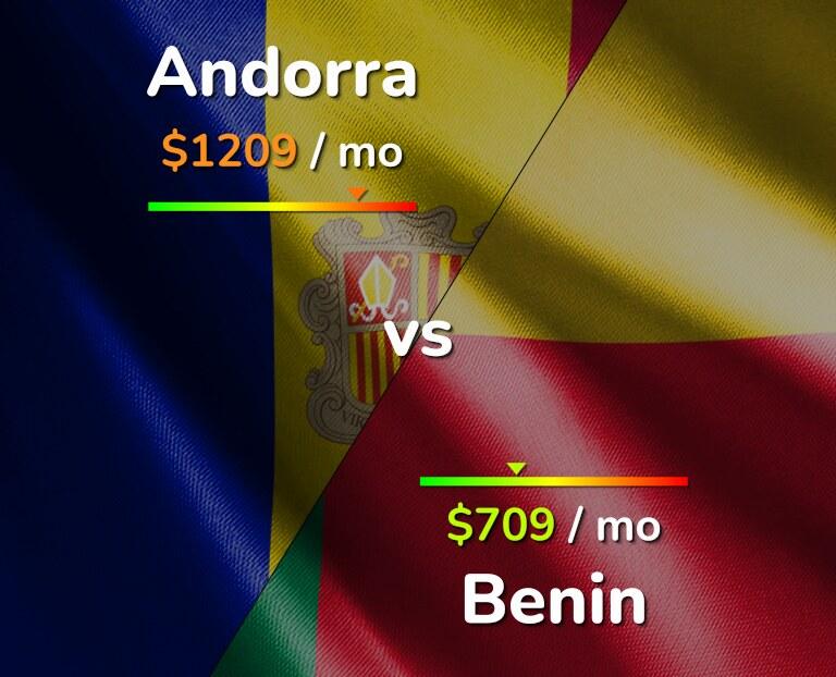 Cost of living in Andorra vs Benin infographic