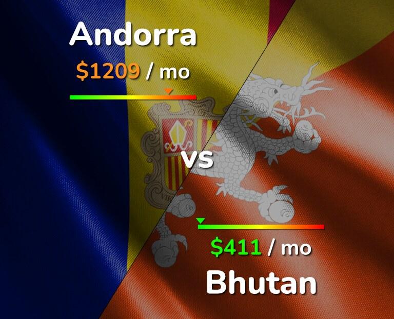 Cost of living in Andorra vs Bhutan infographic