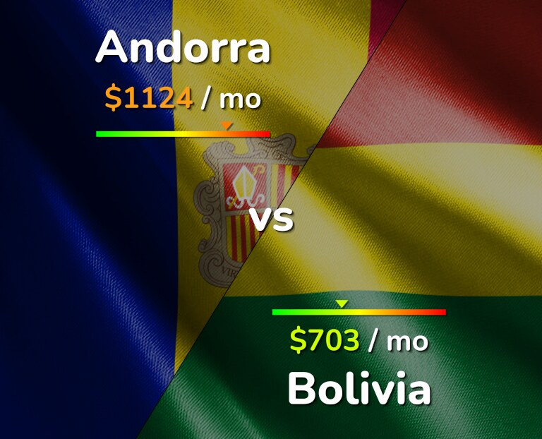 Cost of living in Andorra vs Bolivia infographic