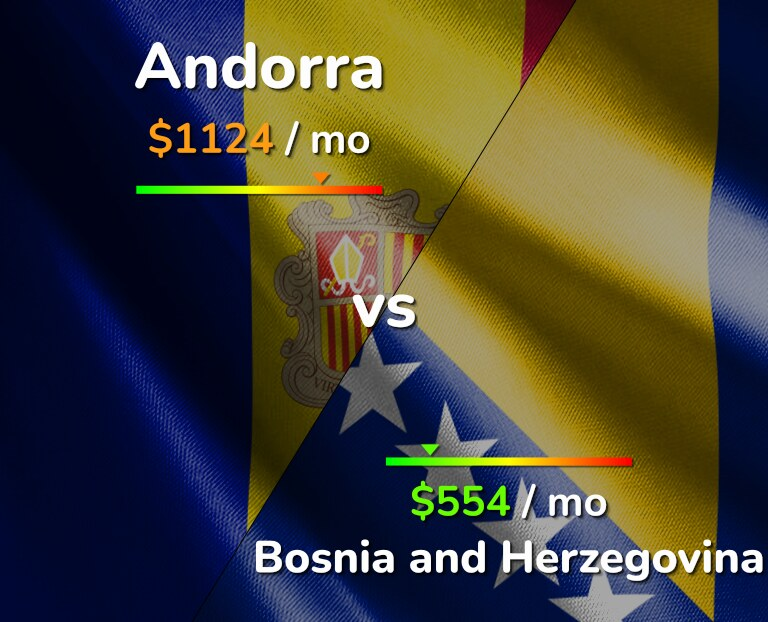 Cost of living in Andorra vs Bosnia and Herzegovina infographic