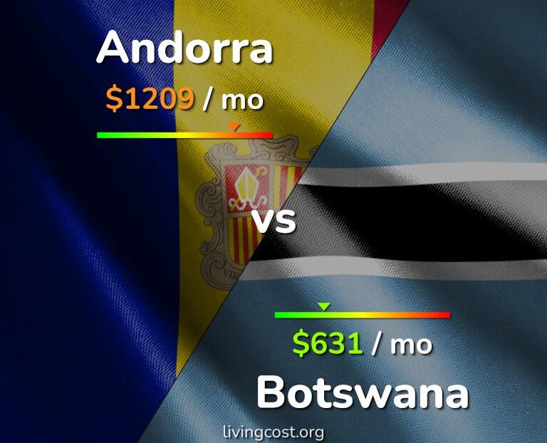 Cost of living in Andorra vs Botswana infographic