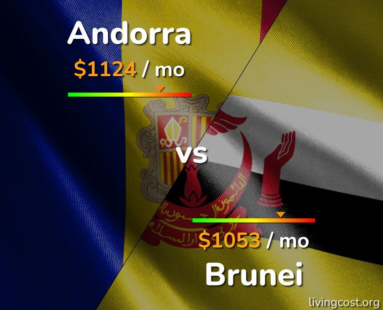 Cost of living in Andorra vs Brunei infographic