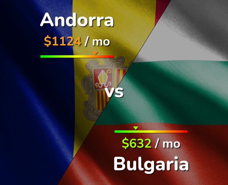 Cost of living in Andorra vs Bulgaria infographic
