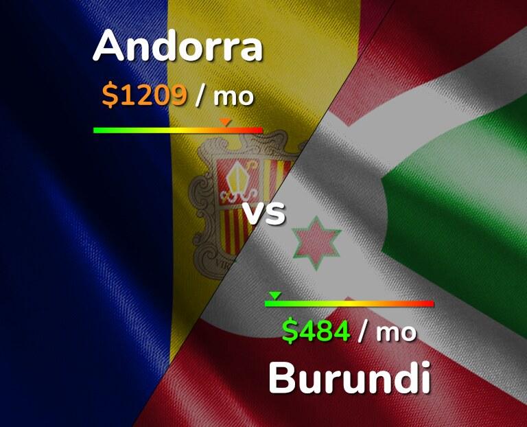 Cost of living in Andorra vs Burundi infographic