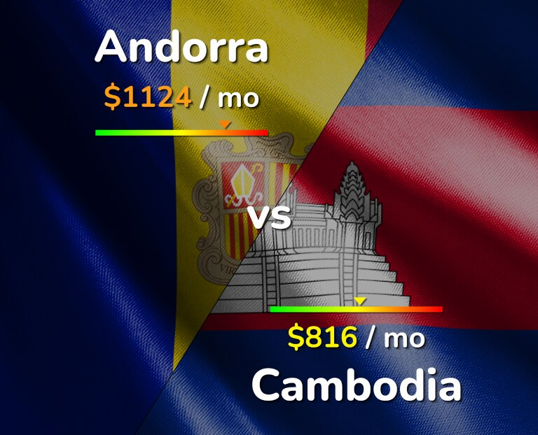Cost of living in Andorra vs Cambodia infographic