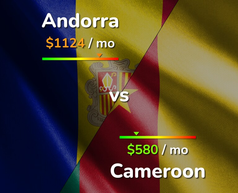 Cost of living in Andorra vs Cameroon infographic