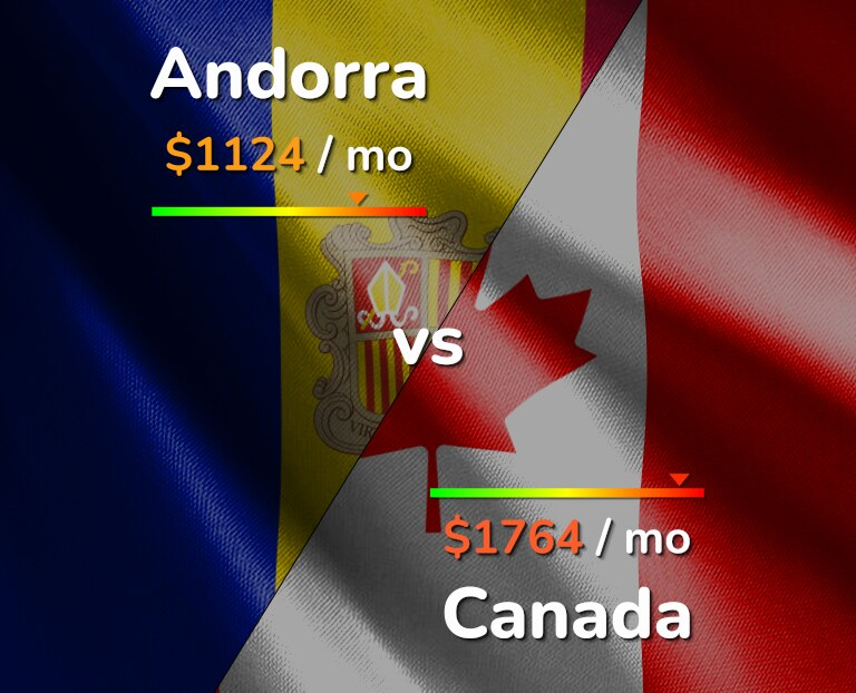 Cost of living in Andorra vs Canada infographic