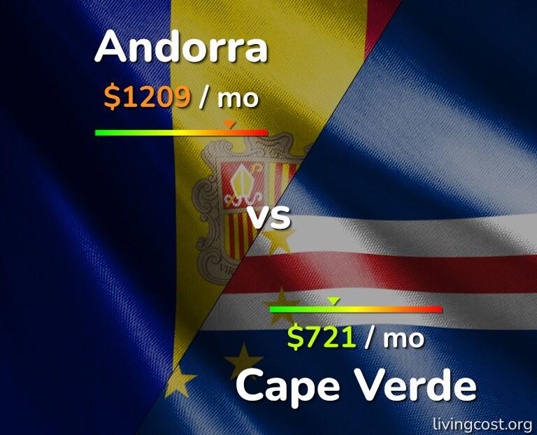 Cost of living in Andorra vs Cape Verde infographic