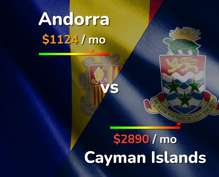 Cost of living in Andorra vs Cayman Islands infographic