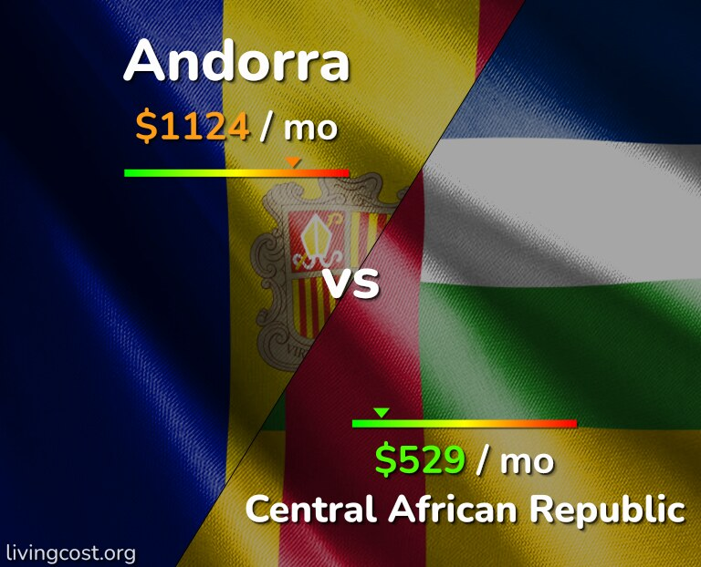 Cost of living in Andorra vs Central African Republic infographic