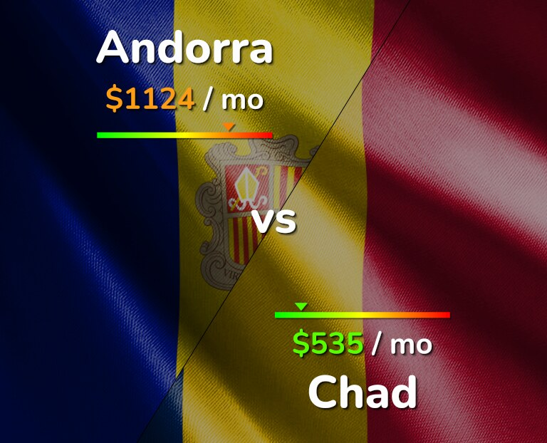 Cost of living in Andorra vs Chad infographic