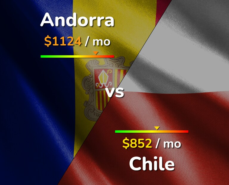 Cost of living in Andorra vs Chile infographic