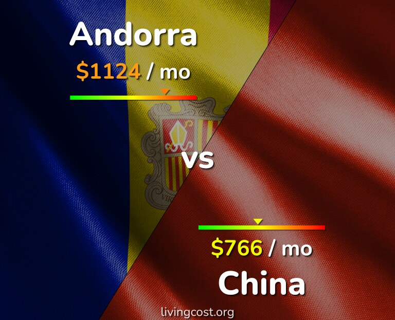 Cost of living in Andorra vs China infographic