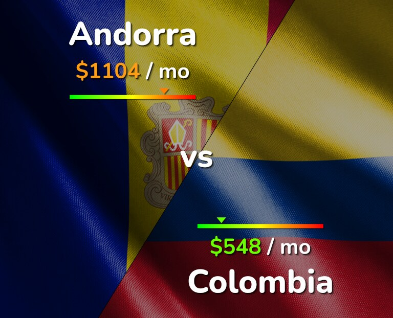 Cost of living in Andorra vs Colombia infographic
