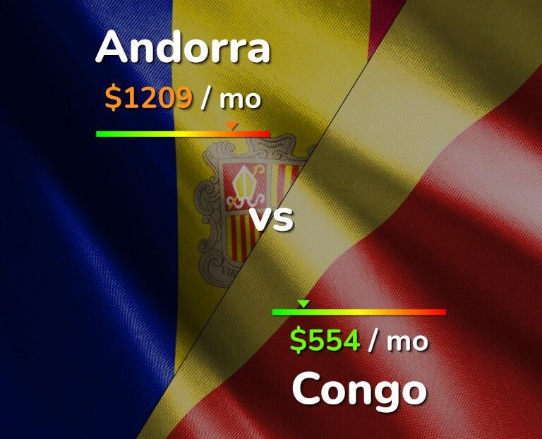 Cost of living in Andorra vs Congo infographic