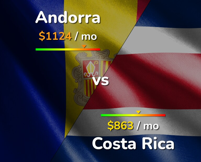 Cost of living in Andorra vs Costa Rica infographic