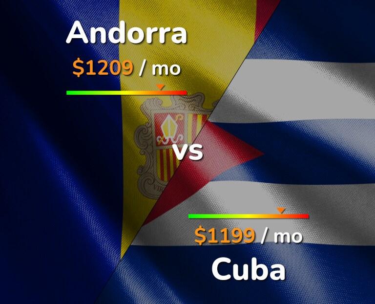 Cost of living in Andorra vs Cuba infographic