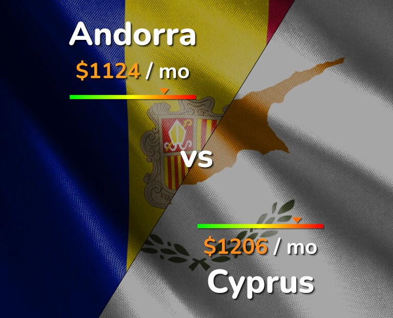 Cost of living in Andorra vs Cyprus infographic