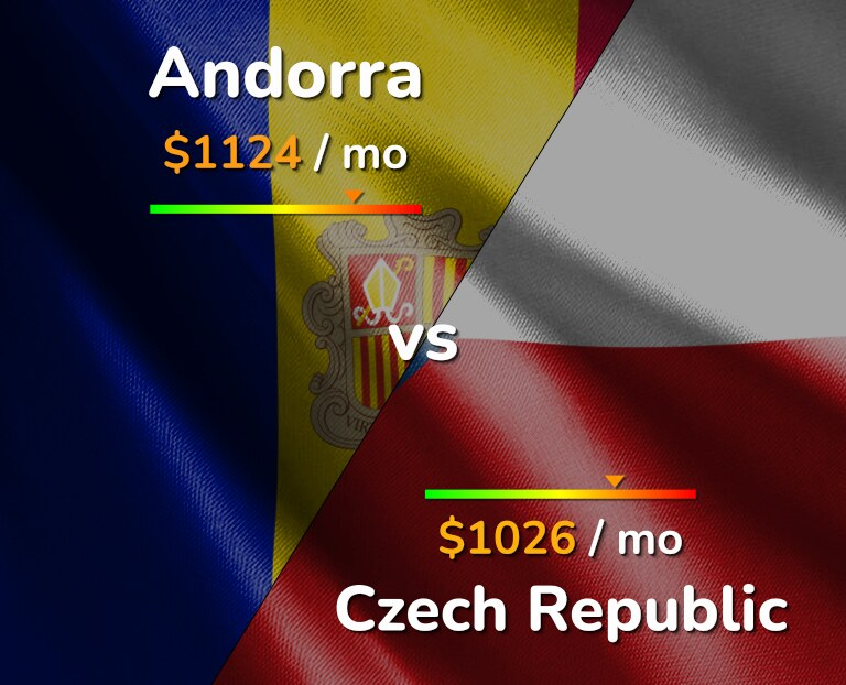 Cost of living in Andorra vs Czech Republic infographic