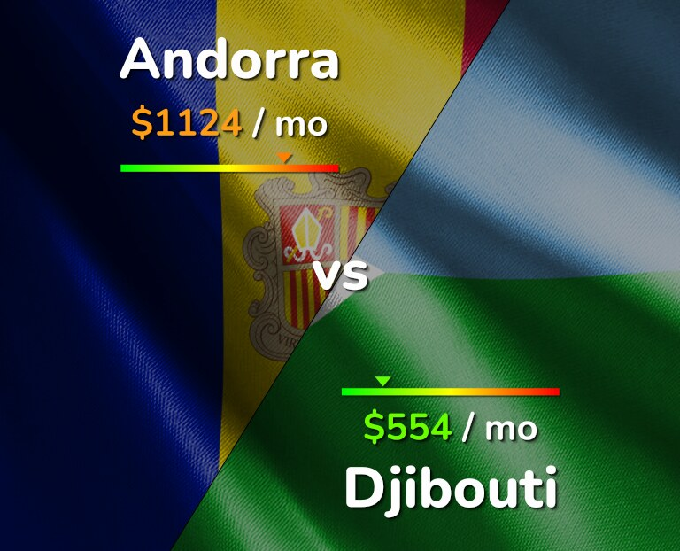 Cost of living in Andorra vs Djibouti infographic