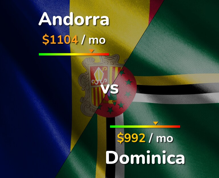 Cost of living in Andorra vs Dominica infographic