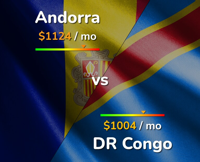 Cost of living in Andorra vs DR Congo infographic