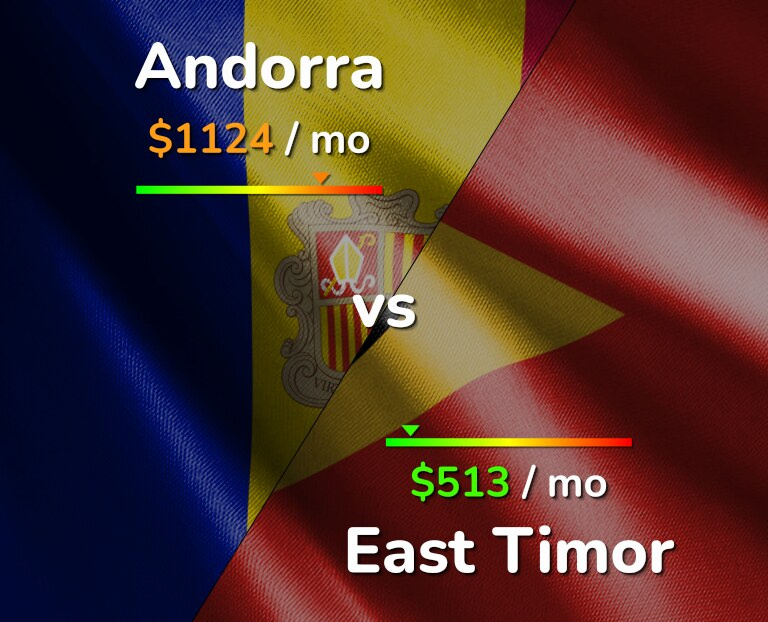 Cost of living in Andorra vs East Timor infographic