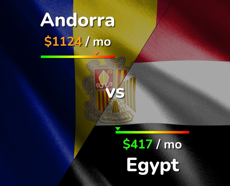Cost of living in Andorra vs Egypt infographic