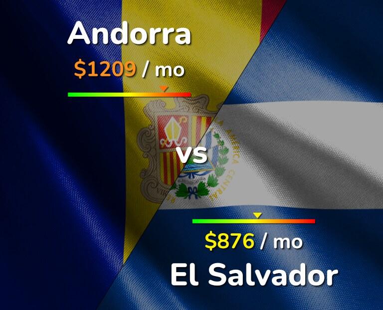 Cost of living in Andorra vs El Salvador infographic