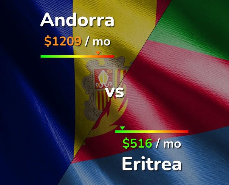 Cost of living in Andorra vs Eritrea infographic