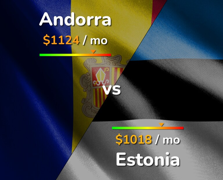 Cost of living in Andorra vs Estonia infographic
