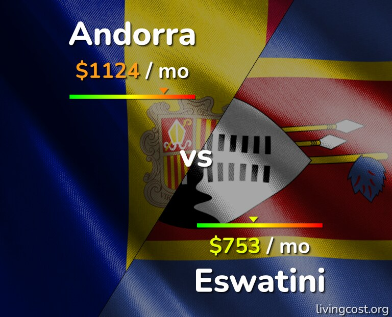 Cost of living in Andorra vs Eswatini infographic