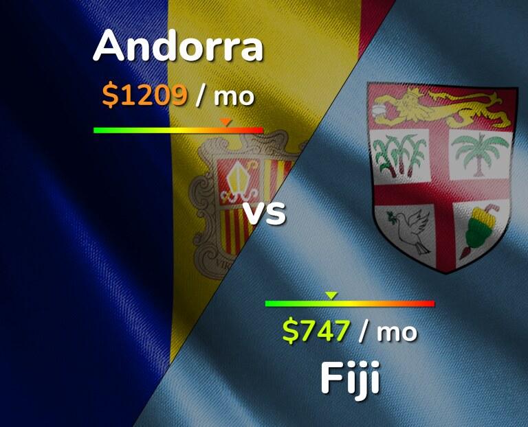 Cost of living in Andorra vs Fiji infographic