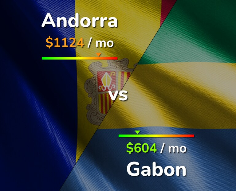 Cost of living in Andorra vs Gabon infographic