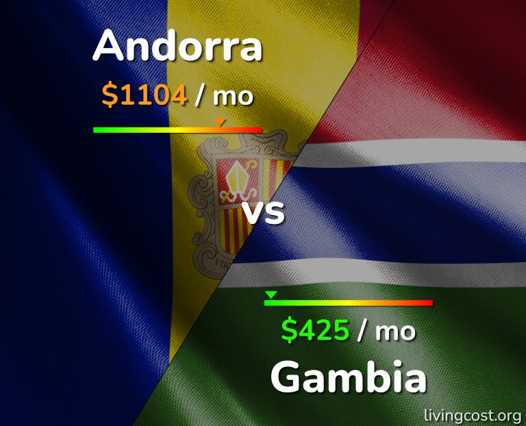 Cost of living in Andorra vs Gambia infographic
