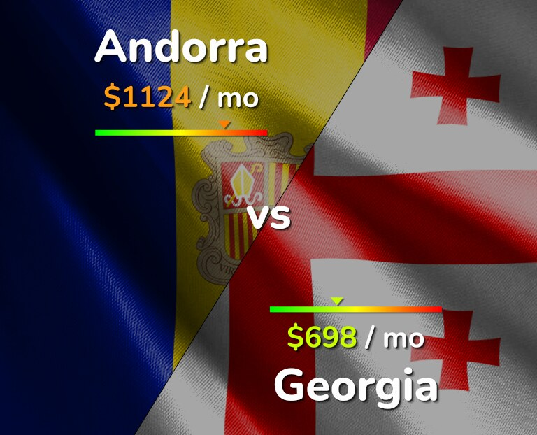 Cost of living in Andorra vs Georgia infographic