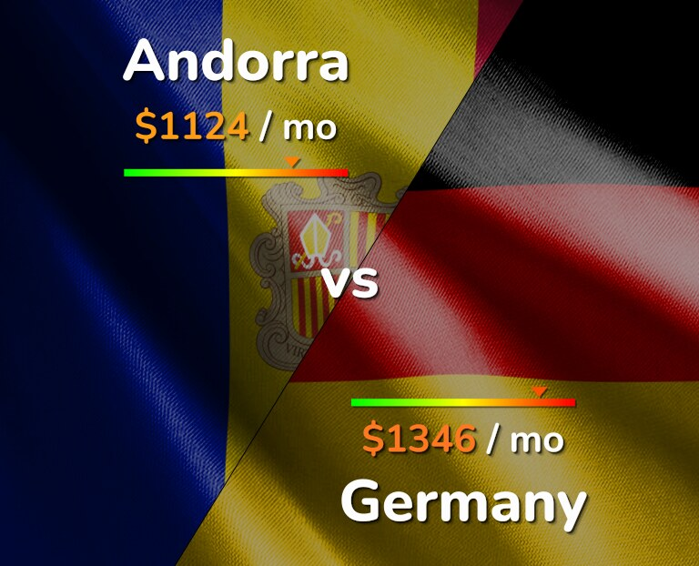 Cost of living in Andorra vs Germany infographic