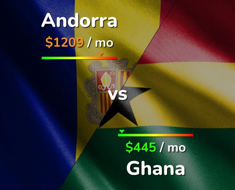 Cost of living in Andorra vs Ghana infographic