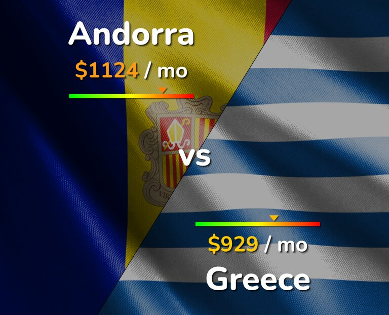Cost of living in Andorra vs Greece infographic