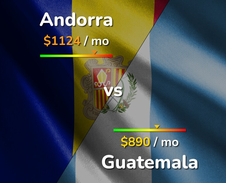 Cost of living in Andorra vs Guatemala infographic