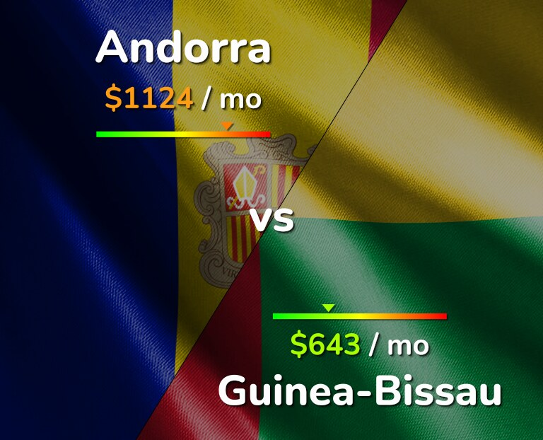 Cost of living in Andorra vs Guinea-Bissau infographic