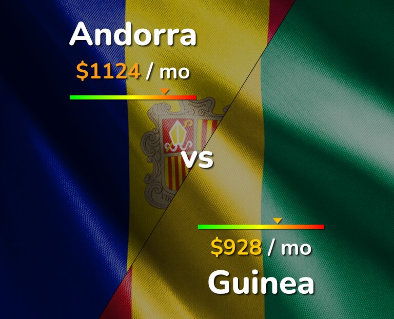 Cost of living in Andorra vs Guinea infographic
