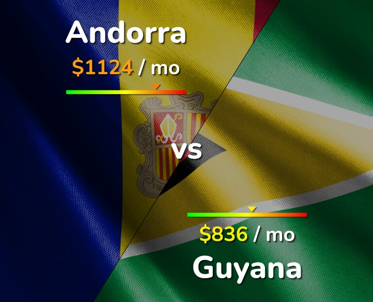 Cost of living in Andorra vs Guyana infographic