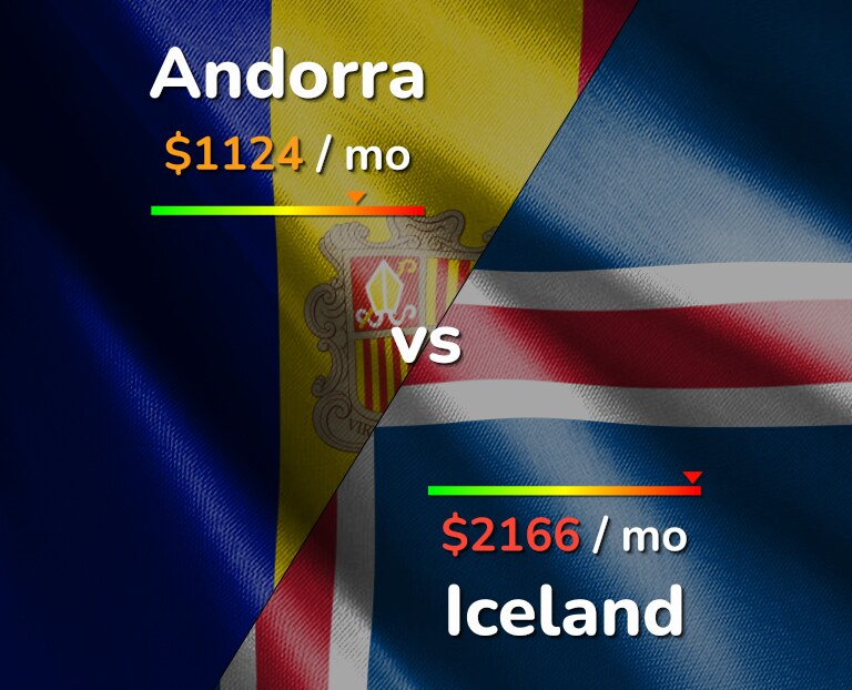 Cost of living in Andorra vs Iceland infographic